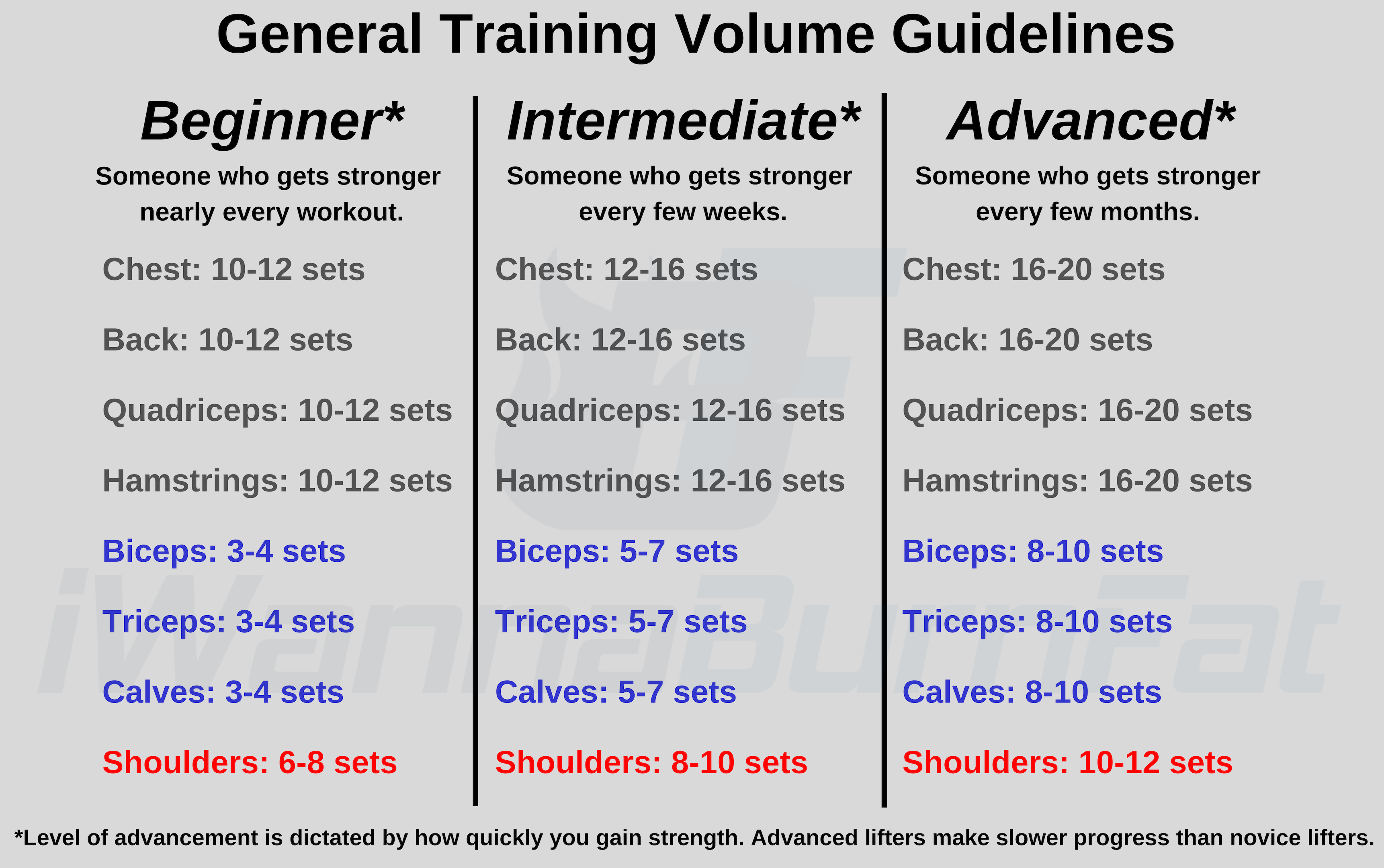 Training Volume: How many sets per muscle group? - I Wanna